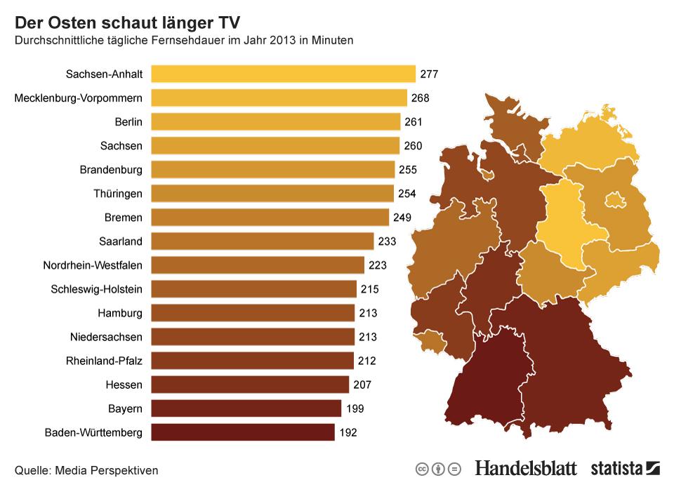 Durchschnittliche_taegliche_Fernsehdauer_in_2013_in_Minuten